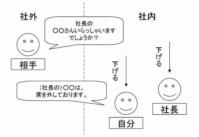 ビジネスでの敬語イメージ図