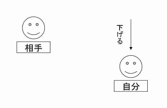 謙譲語のイメージ図